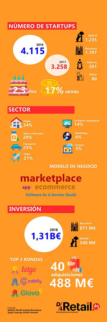 Startups en España. (Texto, datos e infografía:Pilar Chacón, D/A Retail)