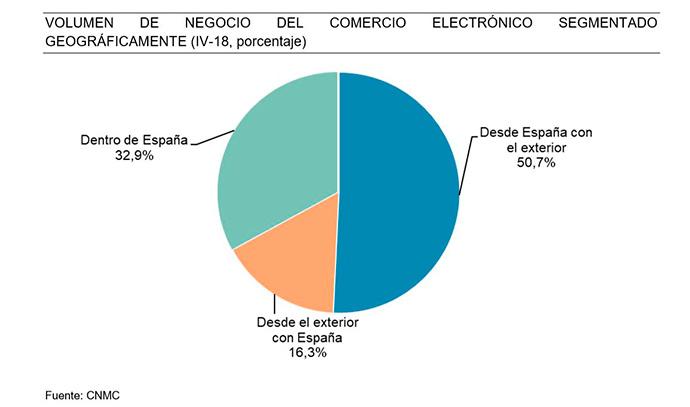 Evolución del volumen de negocio de ecommerce por segmentación geográfica
