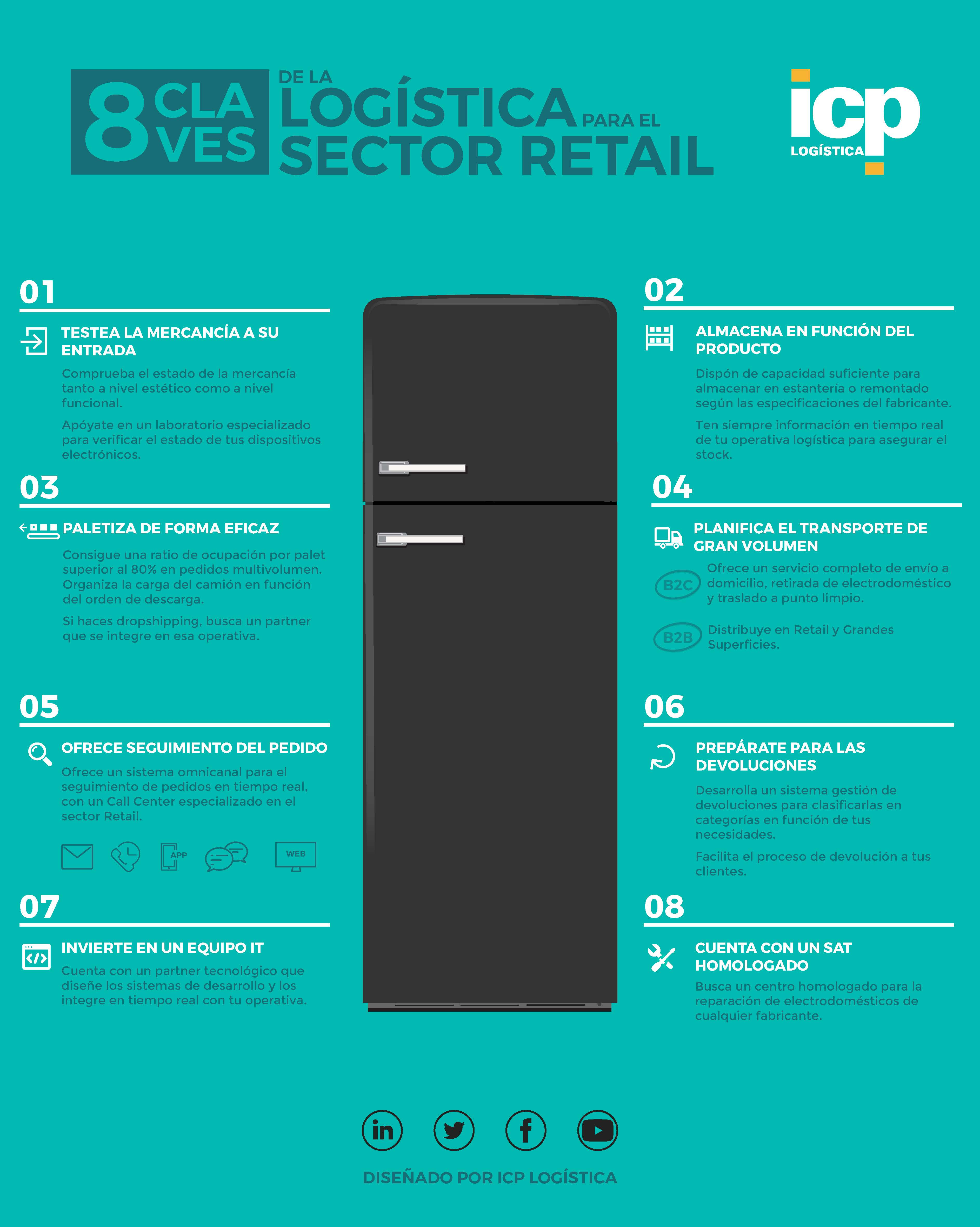 ICP-Logistica-Infografia-sector-retail
