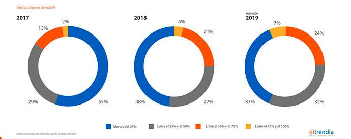 Porcentaje de empresas y porcentaje de ventas móviles en 2017, 2018 y 2019 | Fuente: ditrendia