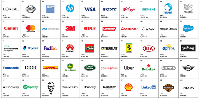 Marcas del 51 a 100 | Fuente: Best Global Brands