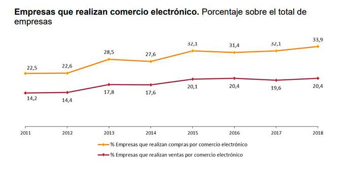 Porcentaje de empresas que realizan comercio electrónico | Fuente: INE