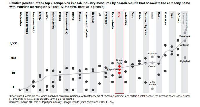 Análisis de la adopción de IA por sectores | Fuente: Bain & Company