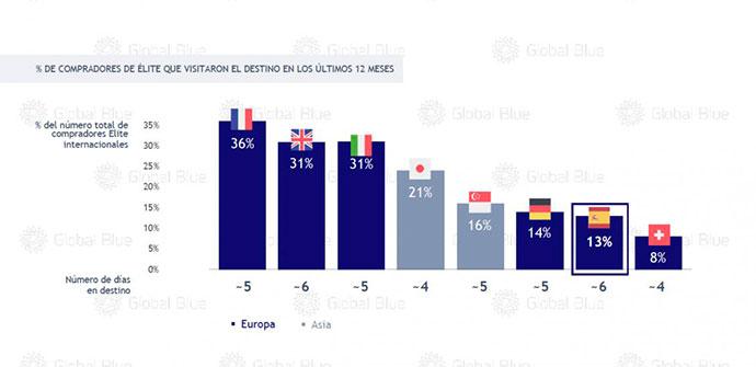 Porcentaje de compradores de élite que compraron en destinos los últimos 12 meses