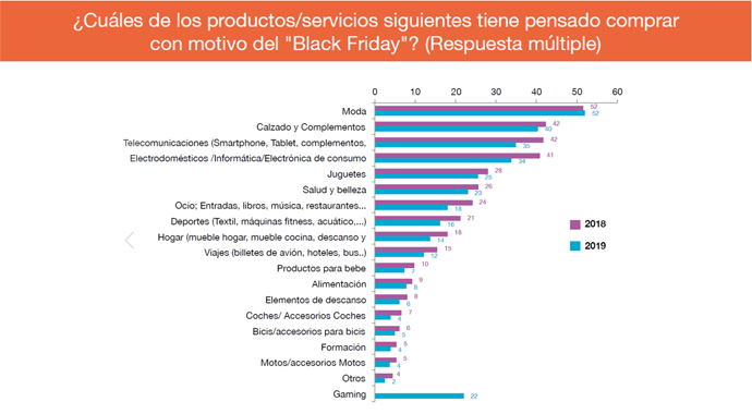 grafico intencion compra productos