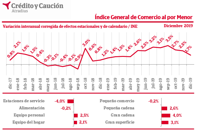 ICM. comercio 2019 crédito y caucción
