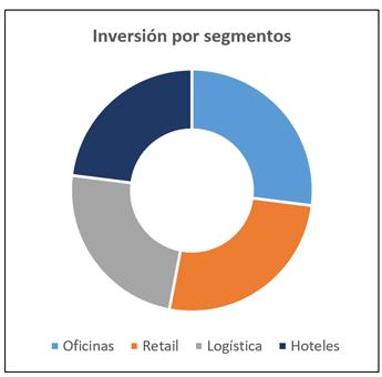 El sector retail acapara el 26% de las inversiones inmobiliarias no residenciales