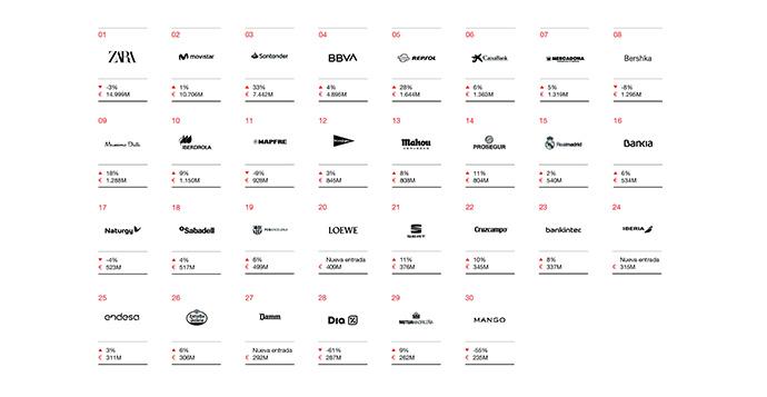 30 marcas españolas más valiosas, según la consultora Interbrand | Fuente: Interbrand