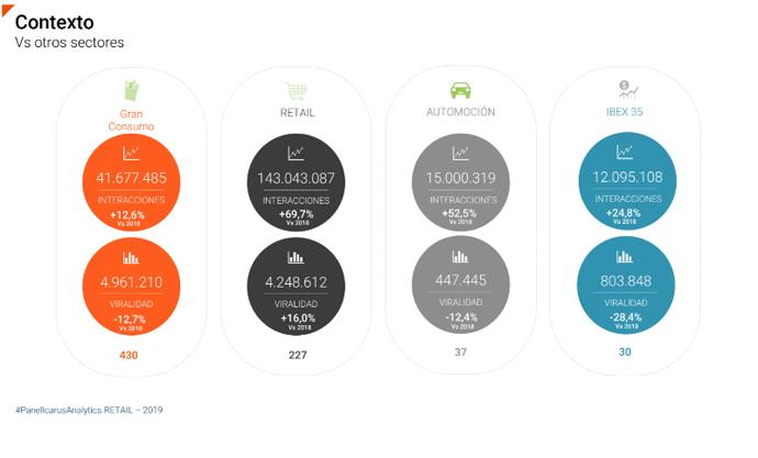 El sector retail líder en redes sociales