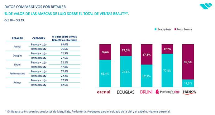 El valor de las marcas de lujo sobre el total de las ventas beuty
