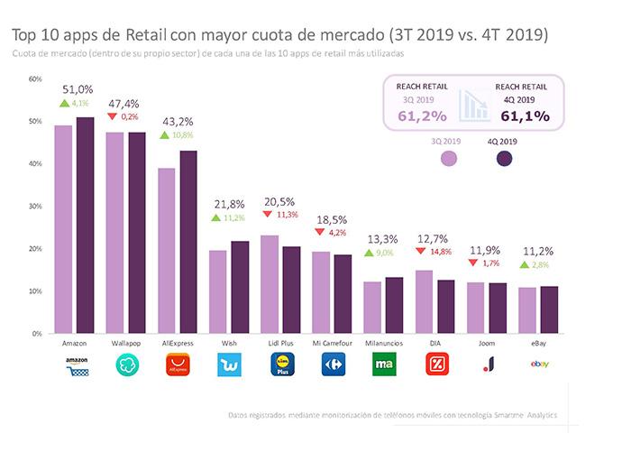 Cuota de mercado de apps Retail (Fuente: IGMobile)