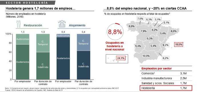sector-hostelero-empleos