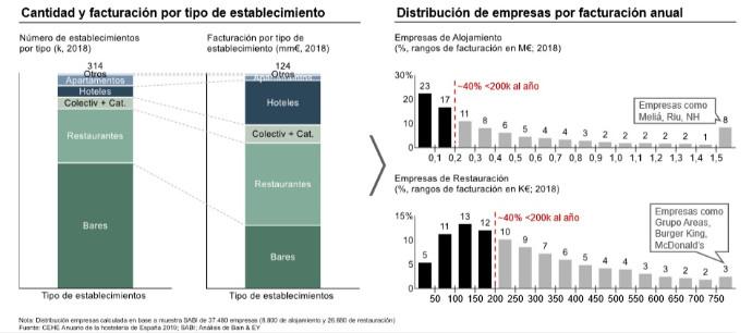sector-hostelero-fragmentado
