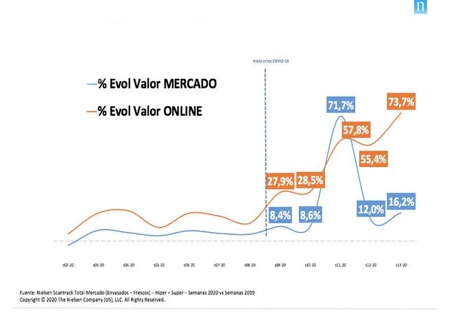 Cifras de ventas de gran consumo de Nielsen