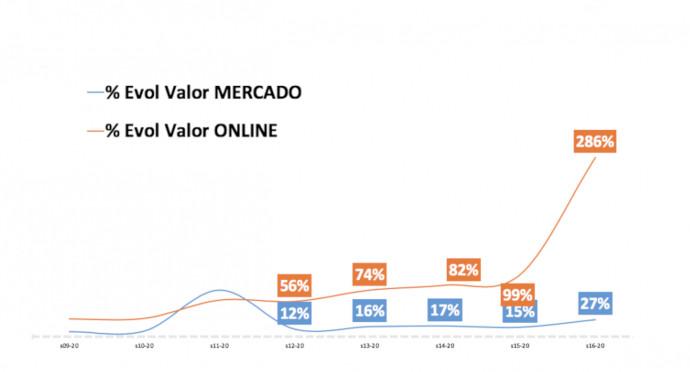 Evolución de la compra online en supermercados e hipermercados (Fuente: Nielsen)