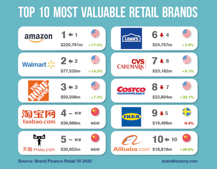 Top 10 marcas Retail (Fuente: Brand Finance)