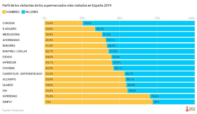 Las 17 cadenas de supermercados más visitadas en 2019