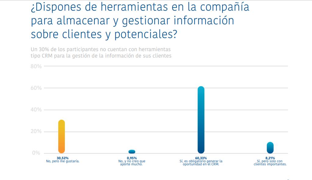 Fuente: 1er Informe Digital Selling
