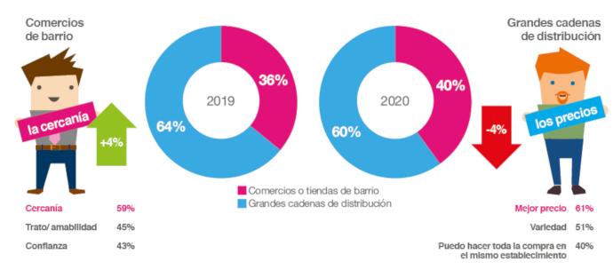 Porcentaje de compradores en función del distribuidor (Fuente: Observatorio Cetelem)