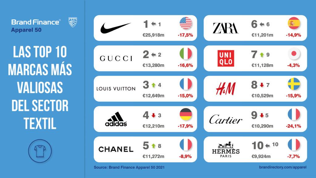 TOP 10 marcas globales más valiosas del sector textil