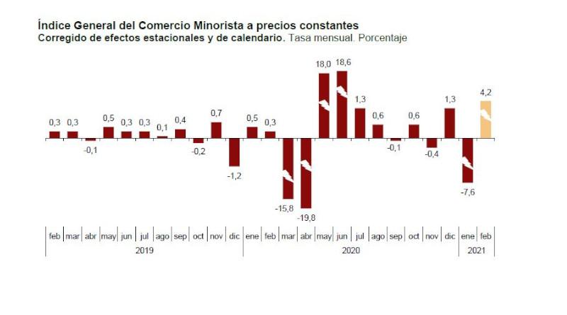 Índice General del Comercio Minorista a precios constantes