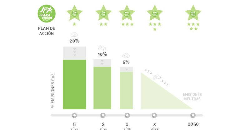 Lean & Green, el programa de AECOC, alcanza las 70 empresas asociadas