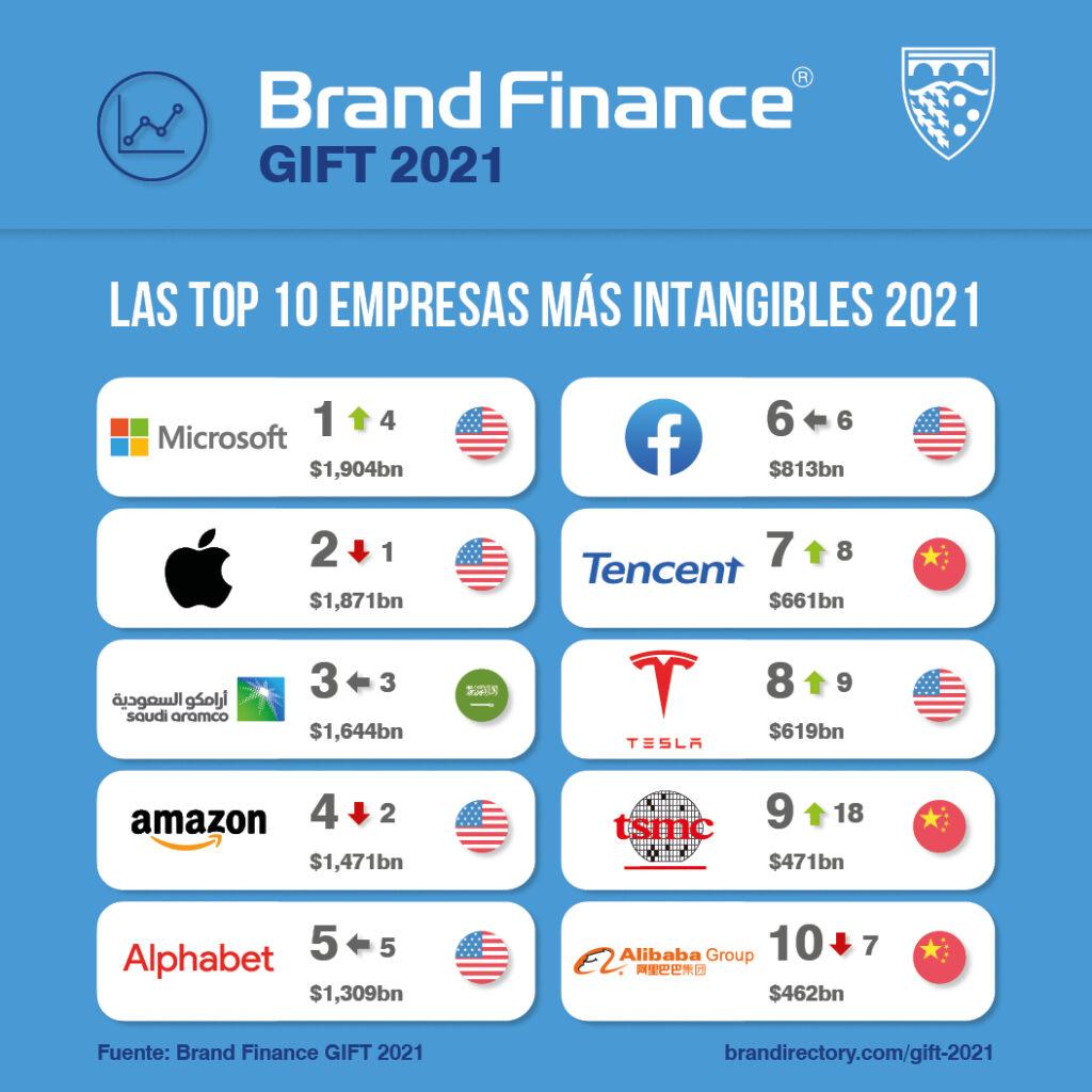 TOP 10 Empresas con más intangibles 2021