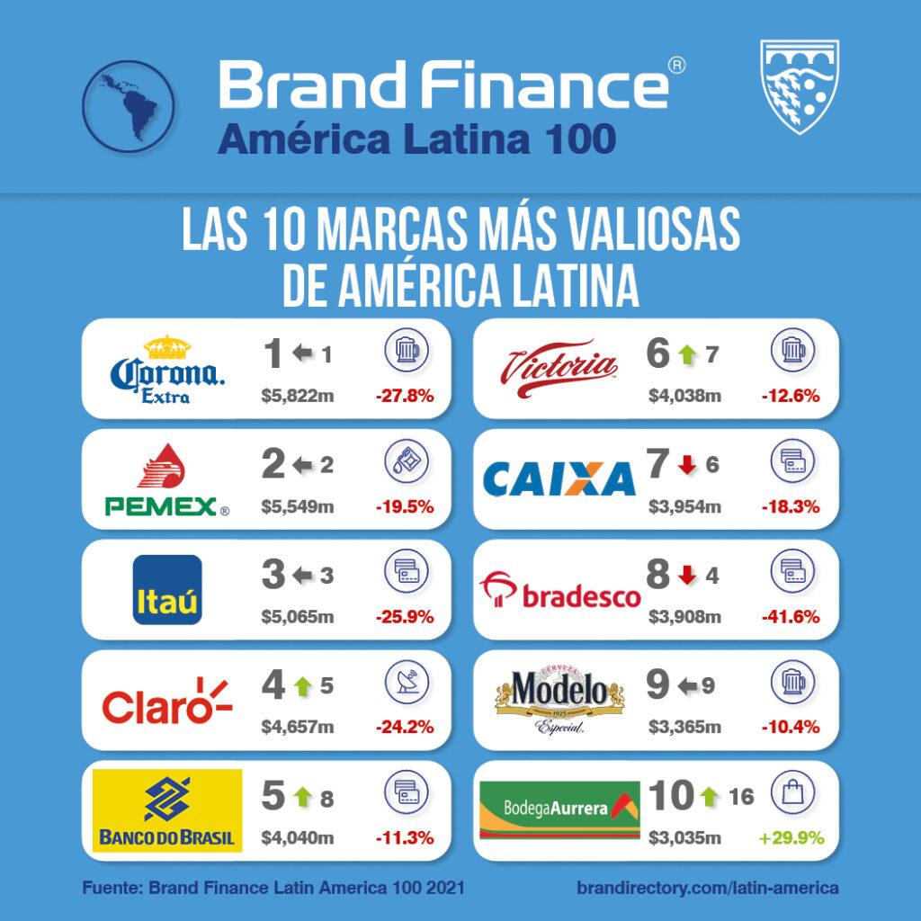 Top 10 marcas más valiosas de Latinoamérica 2021